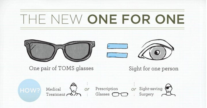 TOMS Sight
